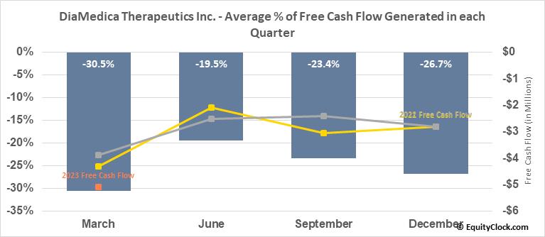 DiaMedica Therapeutics Inc. (NASD:DMAC) Free Cash Flow Seasonality