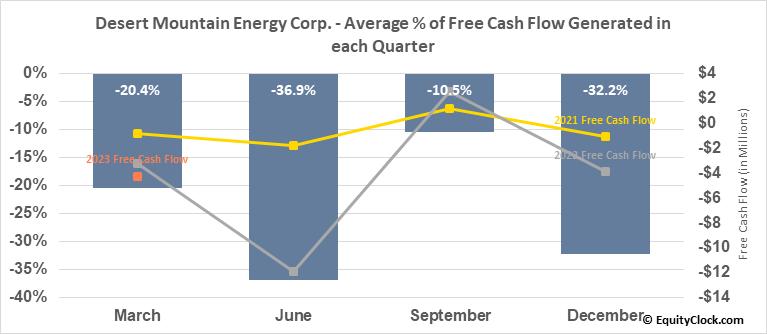 Desert Mountain Energy Corp. (TSXV:DME.V) Free Cash Flow Seasonality