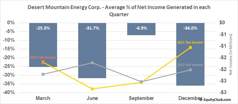 Desert Mountain Energy Corp. (TSXV:DME.V) Net Income Seasonality