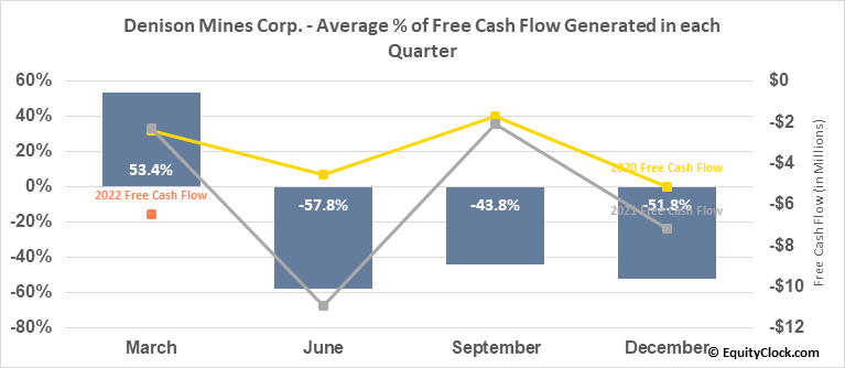 Denison Mines Corp. (TSE:DML.TO) Free Cash Flow Seasonality