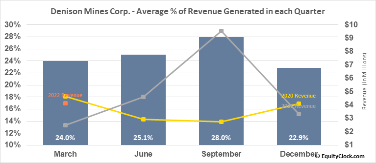 Denison Mines Corp. (TSE:DML.TO) Revenue Seasonality