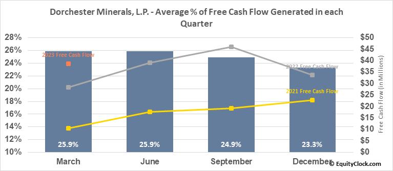 Dorchester Minerals, L.P. (NASD:DMLP) Free Cash Flow Seasonality