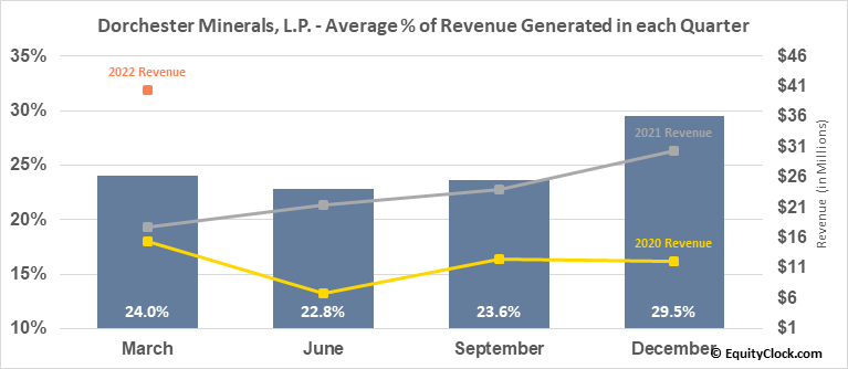 Dorchester Minerals, L.P. (NASD:DMLP) Revenue Seasonality