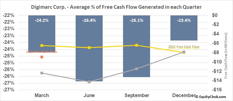 Digimarc Corp. (NASD:DMRC) Free Cash Flow Seasonality