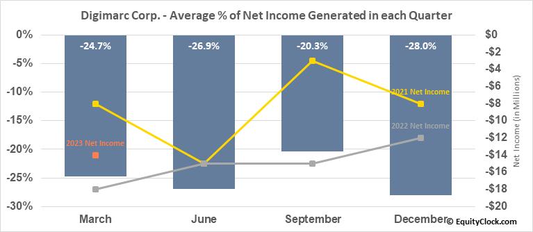 Digimarc Corp. (NASD:DMRC) Net Income Seasonality