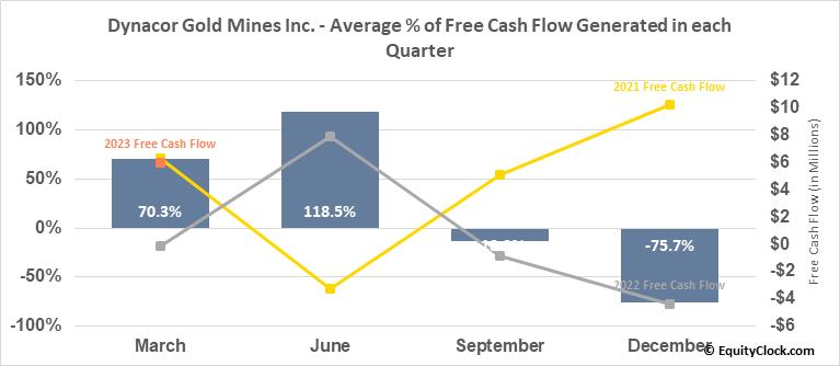 Dynacor Gold Mines Inc. (OTCMKT:DNGDF) Free Cash Flow Seasonality