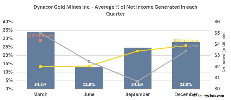 Dynacor Gold Mines Inc. (OTCMKT:DNGDF) Net Income Seasonality