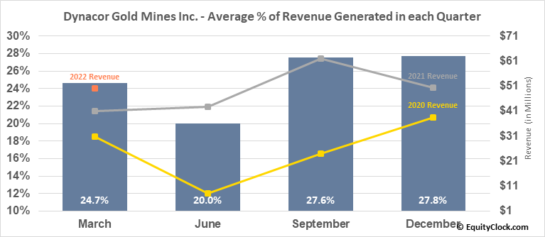 Dynacor Gold Mines Inc. (OTCMKT:DNGDF) Revenue Seasonality