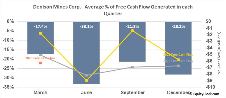 Denison Mines Corp. (AMEX:DNN) Free Cash Flow Seasonality