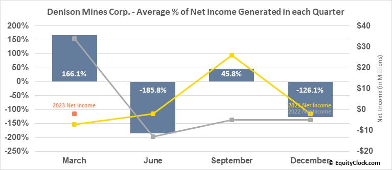 Denison Mines Corp. (AMEX:DNN) Net Income Seasonality
