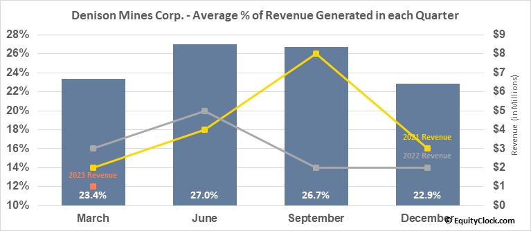 Denison Mines Corp. (AMEX:DNN) Revenue Seasonality