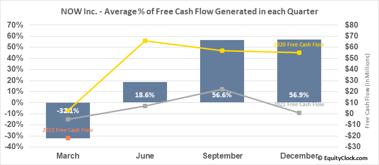 NOW Inc. (NYSE:DNOW) Free Cash Flow Seasonality