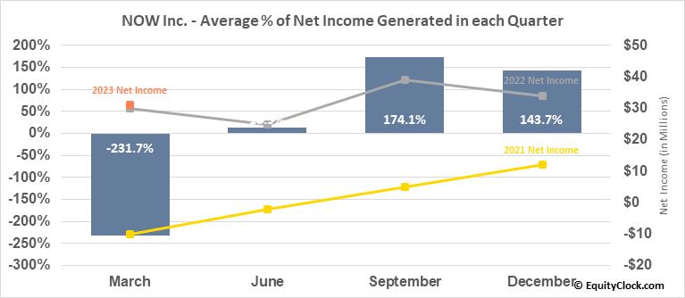 NOW Inc. (NYSE:DNOW) Net Income Seasonality