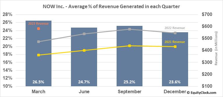 NOW Inc. (NYSE:DNOW) Revenue Seasonality