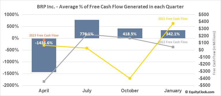 BRP Inc. (TSE:DOO.TO) Free Cash Flow Seasonality