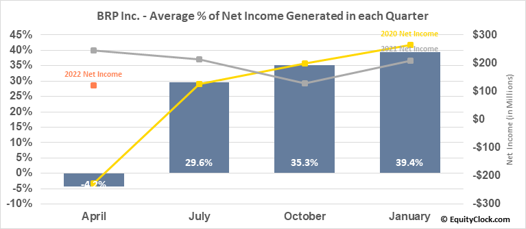 BRP Inc. (TSE:DOO.TO) Net Income Seasonality