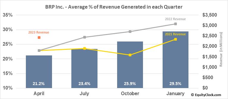BRP Inc. (TSE:DOO.TO) Revenue Seasonality
