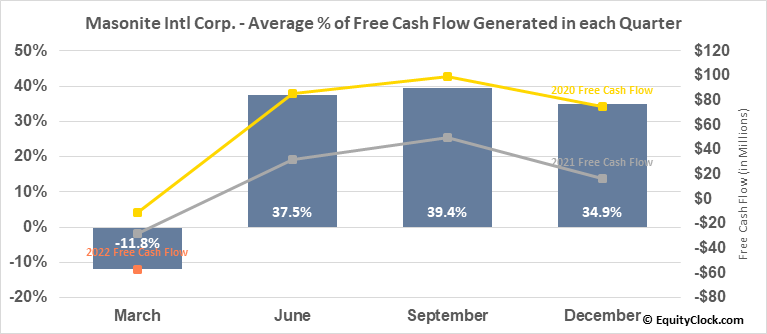 Masonite Intl Corp. (NYSE:DOOR) Free Cash Flow Seasonality