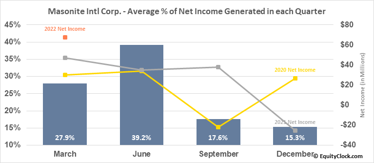 Masonite Intl Corp. (NYSE:DOOR) Net Income Seasonality