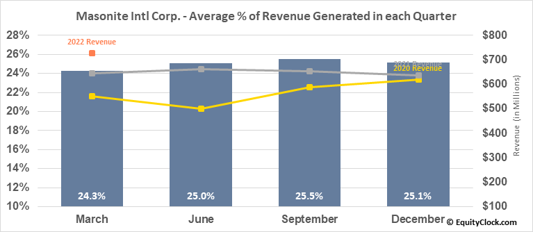 Masonite Intl Corp. (NYSE:DOOR) Revenue Seasonality