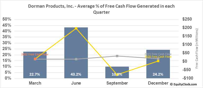 Dorman Products, Inc. (NASD:DORM) Free Cash Flow Seasonality