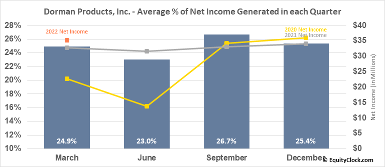 Dorman Products, Inc. (NASD:DORM) Net Income Seasonality
