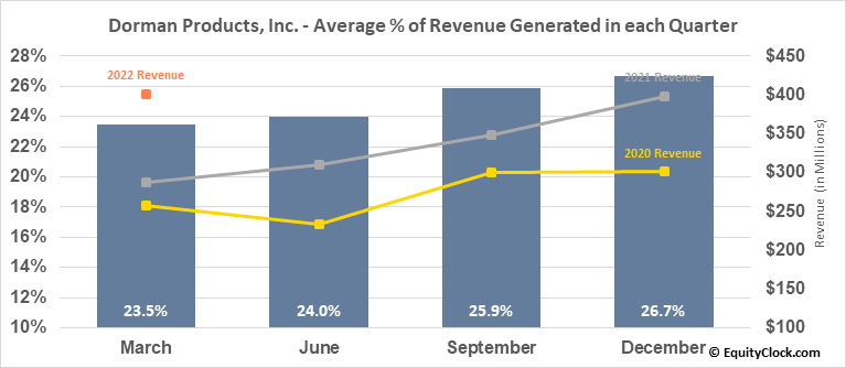 Dorman Products, Inc. (NASD:DORM) Revenue Seasonality