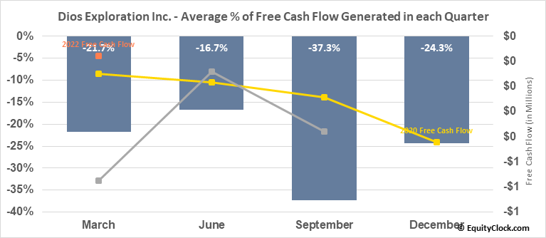 Dios Exploration Inc. (TSXV:DOS.V) Free Cash Flow Seasonality
