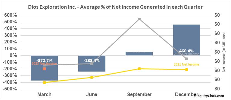 Dios Exploration Inc. (TSXV:DOS.V) Net Income Seasonality