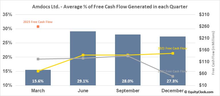 Amdocs Ltd. (NASD:DOX) Free Cash Flow Seasonality