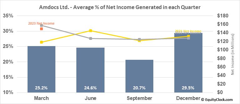 Amdocs Ltd. (NASD:DOX) Net Income Seasonality