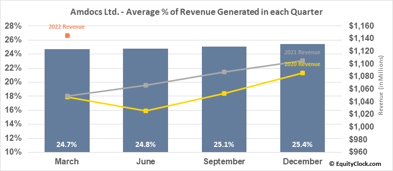 Amdocs Ltd. (NASD:DOX) Revenue Seasonality