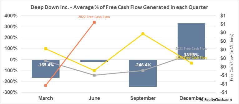 Deep Down Inc. (OTCMKT:DPDW) Free Cash Flow Seasonality