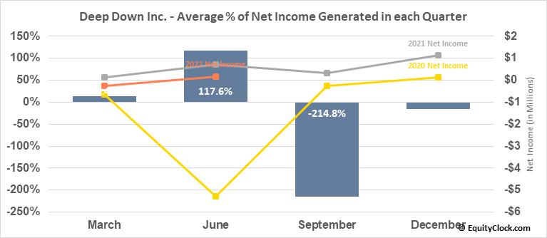 Deep Down Inc. (OTCMKT:DPDW) Net Income Seasonality