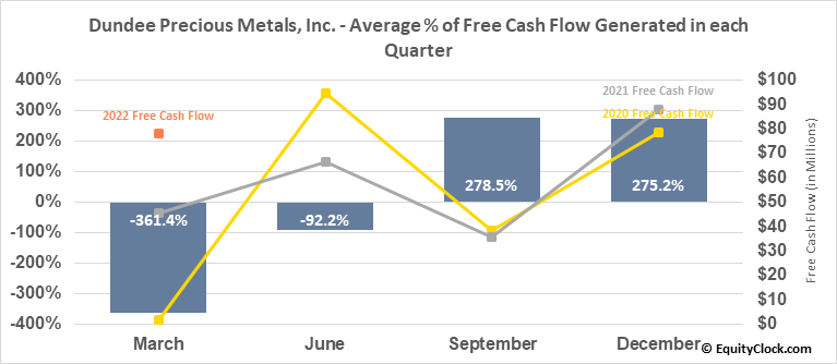 Dundee Precious Metals, Inc. (TSE:DPM.TO) Free Cash Flow Seasonality