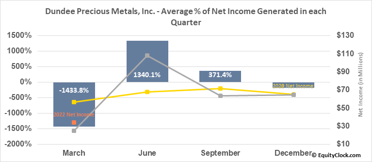 Dundee Precious Metals, Inc. (TSE:DPM.TO) Net Income Seasonality
