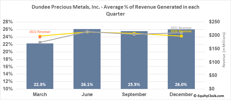 Dundee Precious Metals, Inc. (TSE:DPM.TO) Revenue Seasonality