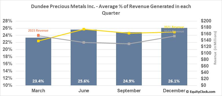 Dundee Precious Metals Inc. (OTCMKT:DPMLF) Revenue Seasonality