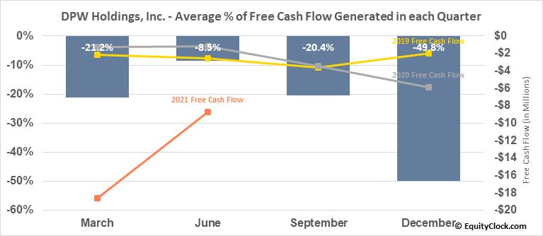 DPW Holdings, Inc. (AMEX:DPW) Free Cash Flow Seasonality