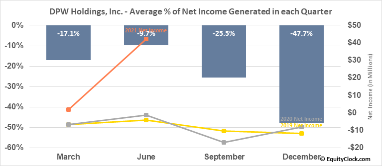 DPW Holdings, Inc. (AMEX:DPW) Net Income Seasonality