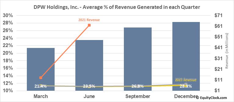 DPW Holdings, Inc. (AMEX:DPW) Revenue Seasonality