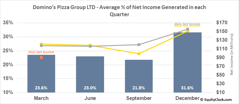 Domino's Pizza Group LTD (NYSE:DPZ) Net Income Seasonality