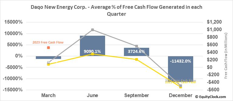 Daqo New Energy Corp. (NYSE:DQ) Free Cash Flow Seasonality
