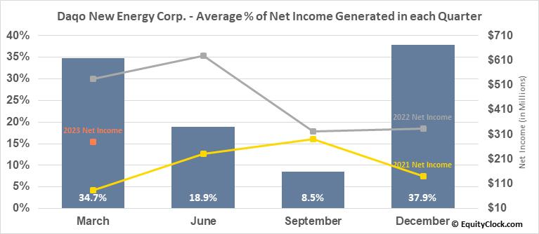 Daqo New Energy Corp. (NYSE:DQ) Net Income Seasonality