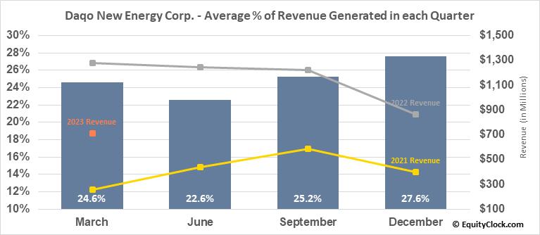 Daqo New Energy Corp. (NYSE:DQ) Revenue Seasonality