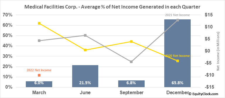 Medical Facilities Corp. (TSE:DR.TO) Net Income Seasonality