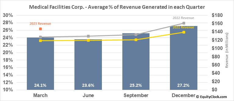Medical Facilities Corp. (TSE:DR.TO) Revenue Seasonality