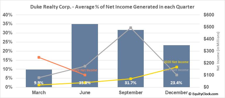 Duke Realty Corp. (NYSE:DRE) Net Income Seasonality