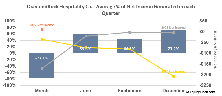 DiamondRock Hospitality Co. (NYSE:DRH) Net Income Seasonality
