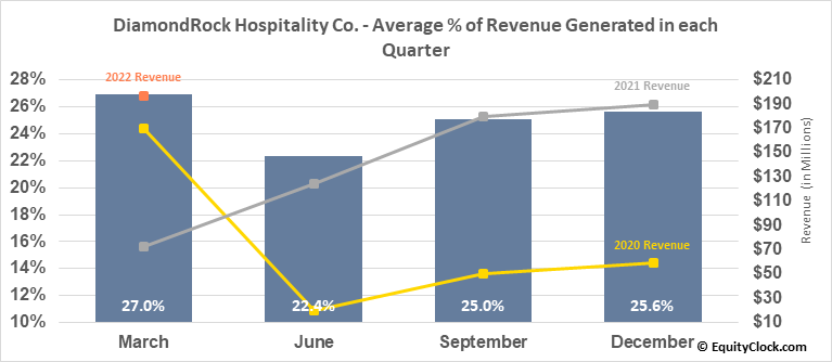 DiamondRock Hospitality Co. (NYSE:DRH) Revenue Seasonality